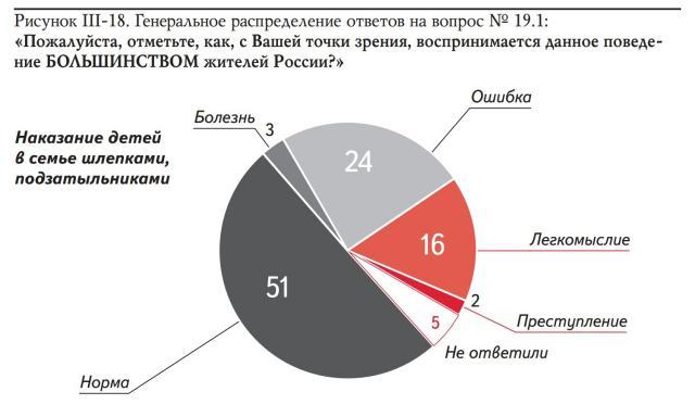 Результаты социологического исследования АКСИО-4, 2014 год